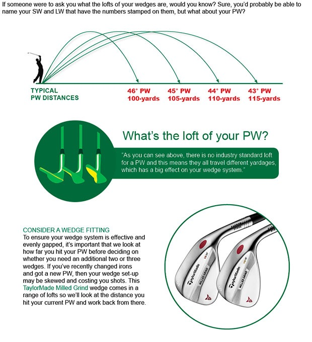TaylorMade Wedge Article