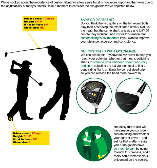 TaylorMade Driver Article